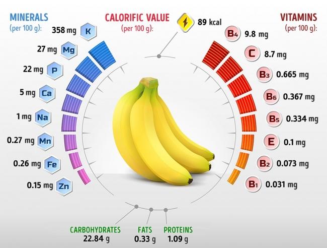 Какво Ще Се Случи С Тялото Ви, Ако Ядете Два Банана На Ден 54