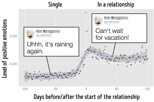 8 Доказателства, Че Фейсбук Знае, Кога Се Влюбвате 34