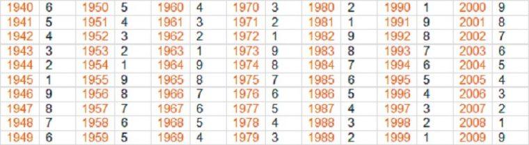 Китайската система съчетава нумерология и астрология, и показва съдбата на хората 11