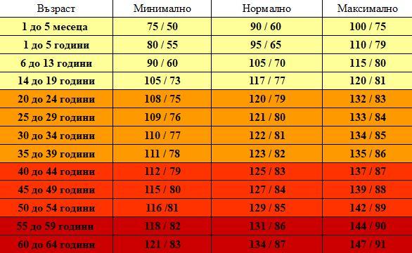 Важно! Това са допустимите показатели за минимално и максимално кръвно налягане за всички възрасти! 33