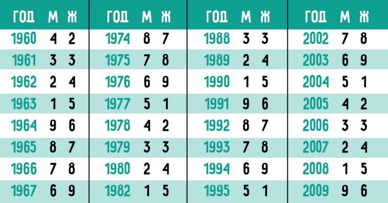 Китайската система съчетава нумерология и астрология, и показва съдбата на хората 10