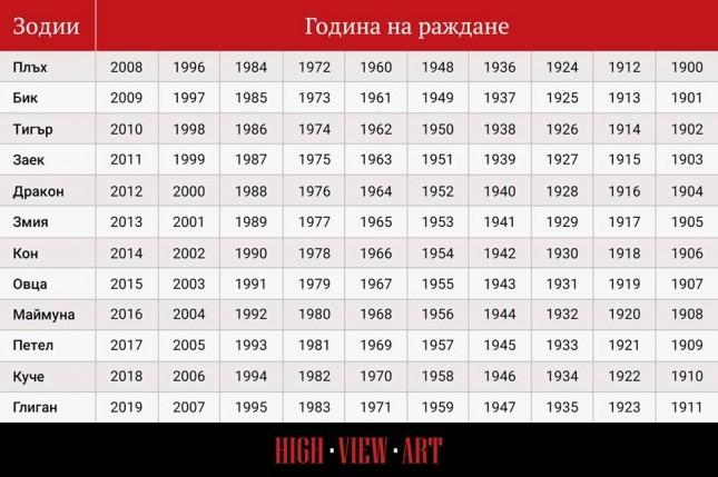 Годината на Зeмнaтa Cвиня ни очаква през 2019 година 55